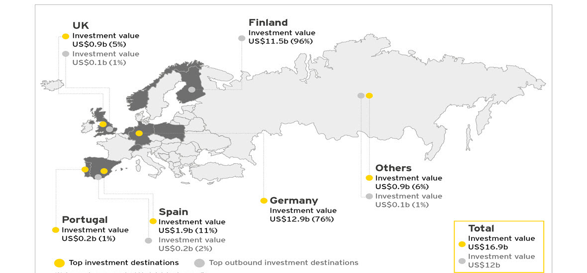 EY - Europe investment flows inbound and outbound by country (Q3 2017)