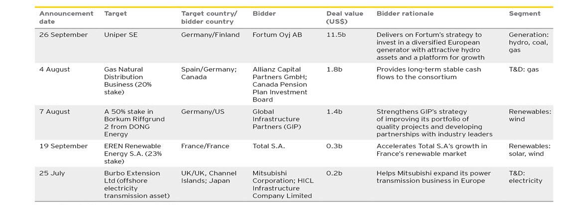 EY - Top 5 Europe deals, Q3 2017