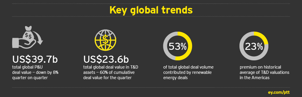 EY - Power transactions and trends: Q3 2016