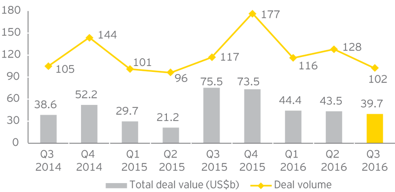 EY - Global P&U deal value and volume (Q3 2014–Q3 2016)