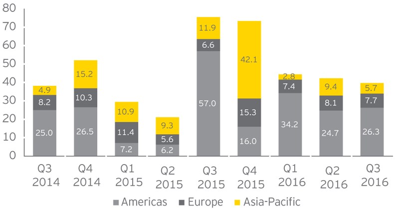 EY - Global P&U deal value by region (US$b, Q3 2014–Q3 2016)