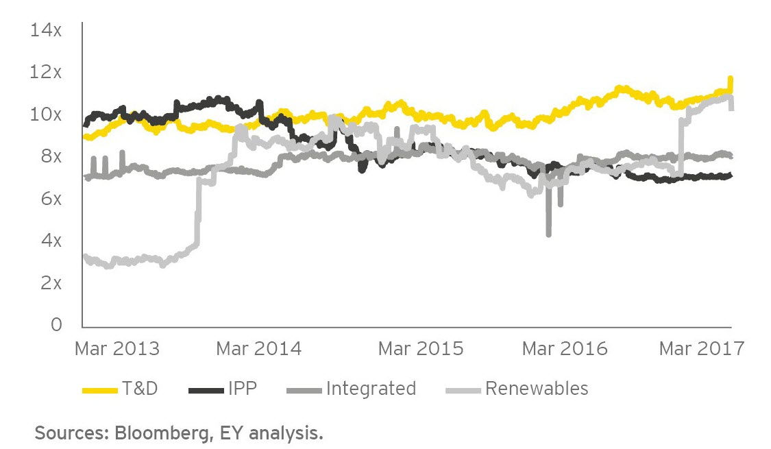 EY - On FY2 consensus  earnings per share (EPS) estimates, 2013–Q1 2017
