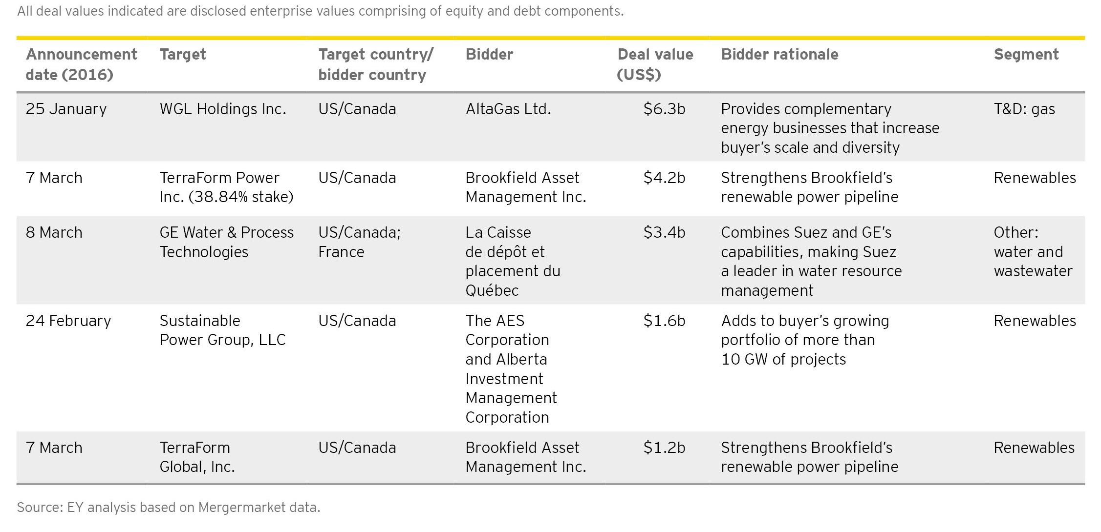 EY - Top 5 Americas deals, Q1 2017