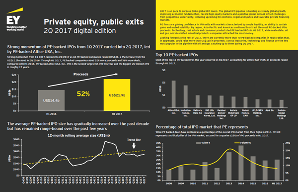 EY - Private Equity, Public Exits Q1 2017
