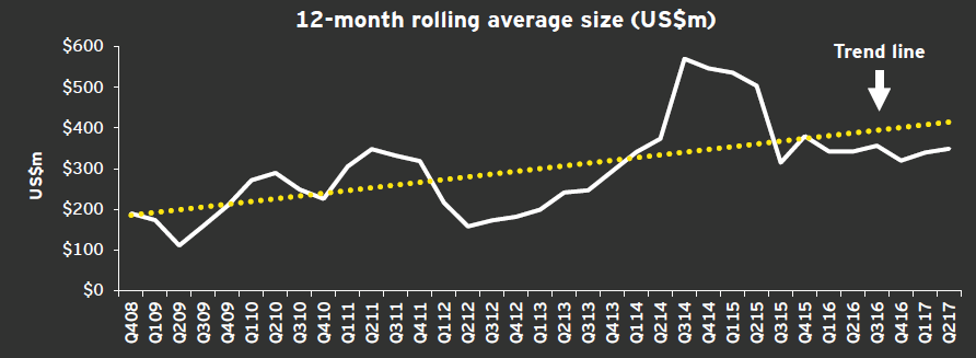 EY - 12-month rolling average size (US$m)