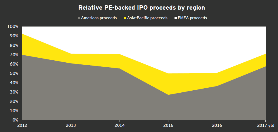 EY - Relative PE-backed IPO proceeds by region