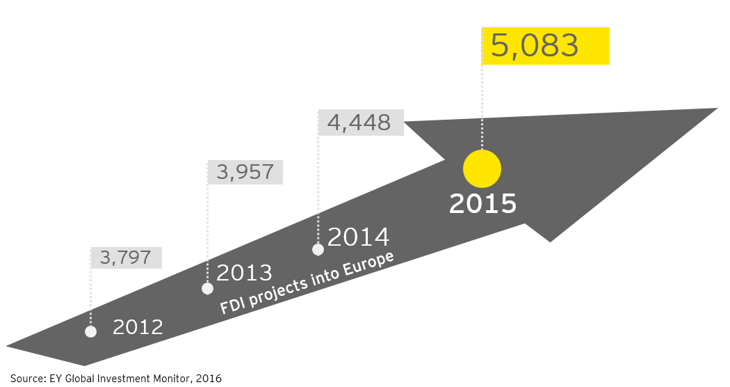 EY - Europe's attractiveness on the rise