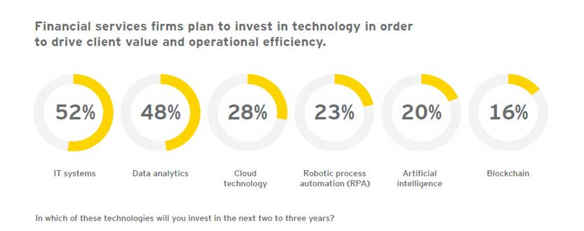 EY - The role of innovation in driving growth in financial services