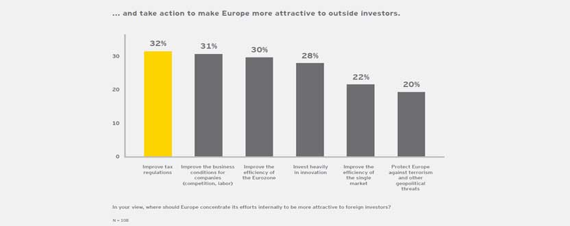 EY - What financial services investors think about European attractiveness