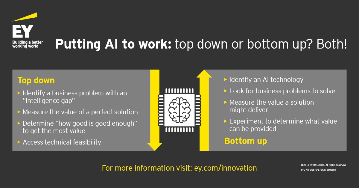 EY - Putting artificial intelligence (AI) to work