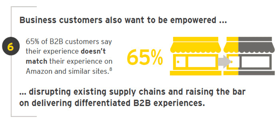 EY - Megatrends empowered customer