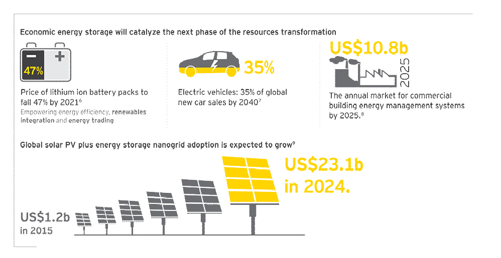 EY - megatrends - resourceful planet