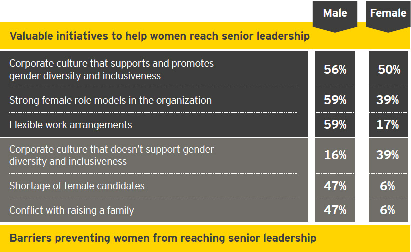 EY - Respond to industry volatility without gender diversity