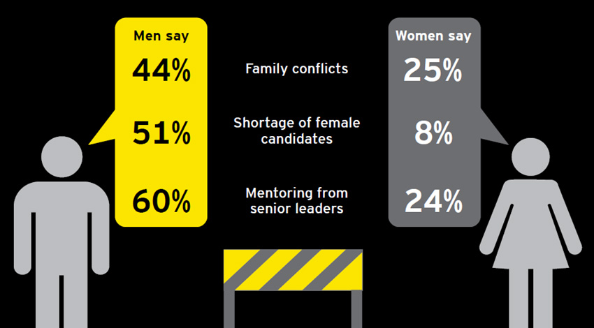 EY - Barriers to women reaching leadership
