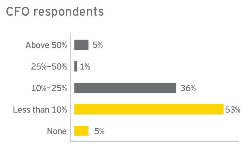 EY - What percentage of your acquisition capital are you going to allocate to the emerging markets in the next 12 months?