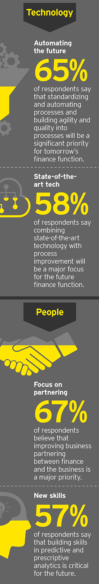 EY - Building the future finance function: technology plus people