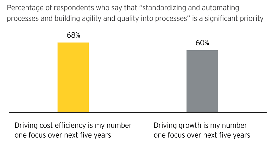 EY - Chart 1:  Automation a priority for tomorrow's finance function