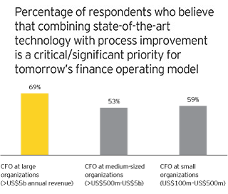 EY - Chart 2: Tech-enabled process improvement critical for large organizations