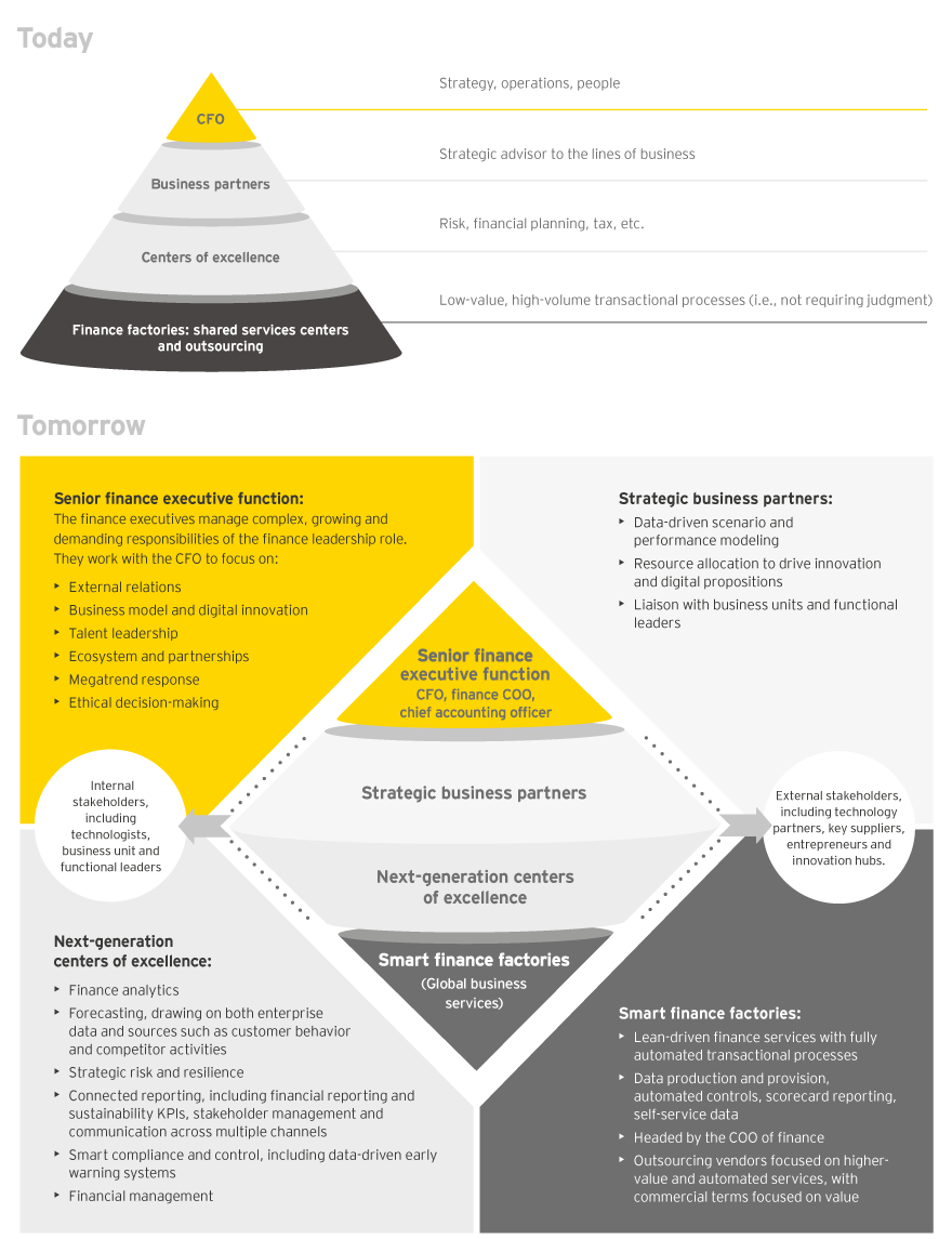 The Dna Of The Cfo People Ey Global