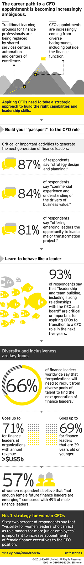 EY - The DNA of the CFO's: Keyfindings