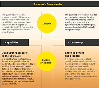 EY - Tomorrow's finance leader