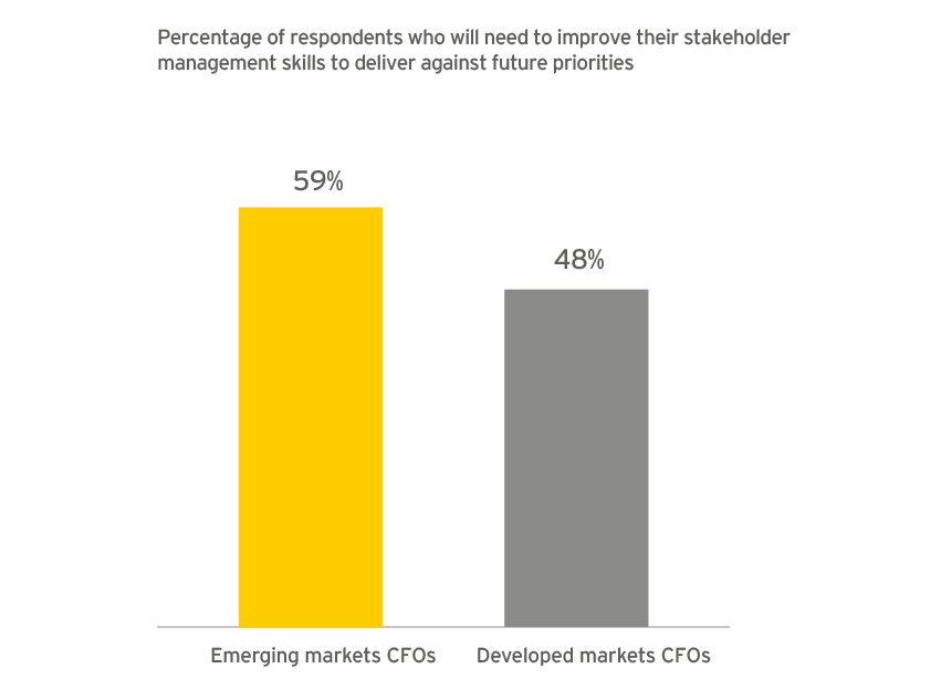 EY - Emerging markets finance leaders determined to build stakeholder skills