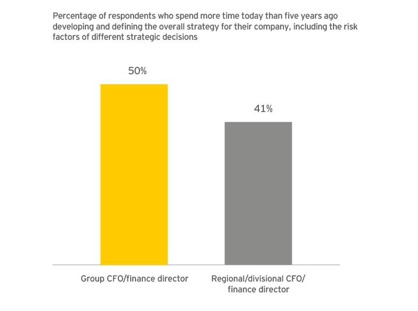EY - Group CFOs devoting increased time to strategic risk