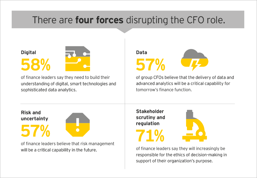EY - The four forces disrupting finance leadership