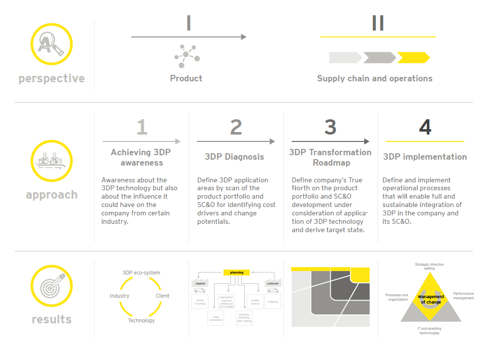EY Chart – 3D printing four-phased approach