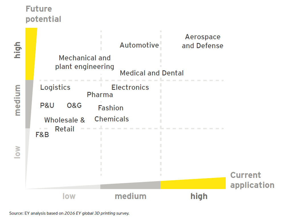 EY Chart - Current application and future potential of 3D printing by industry