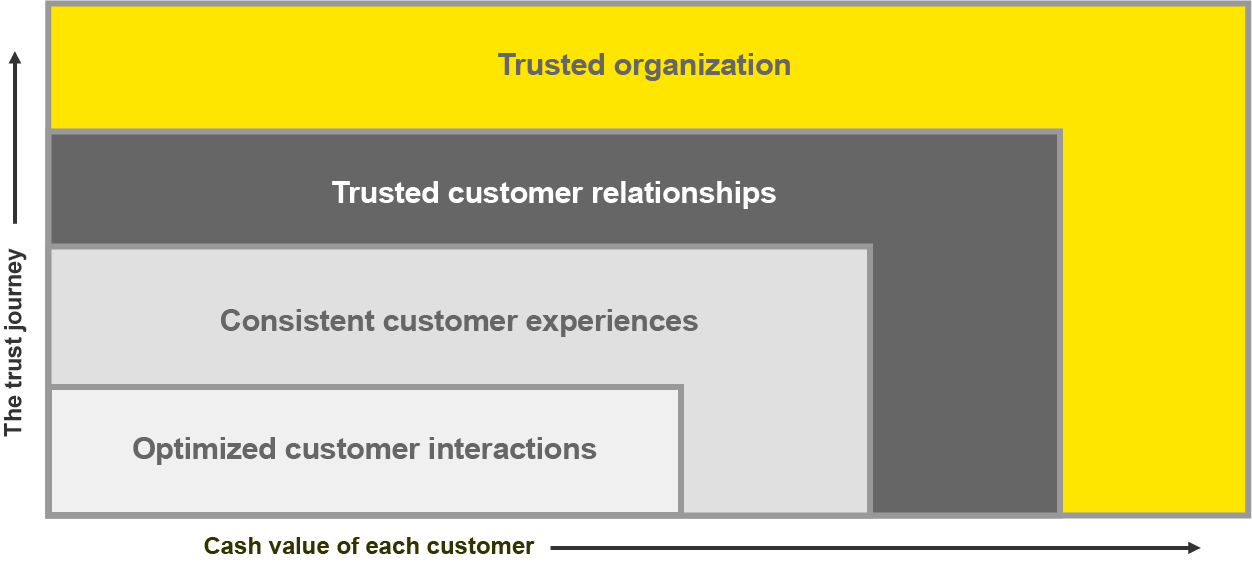 EY - Customer chart