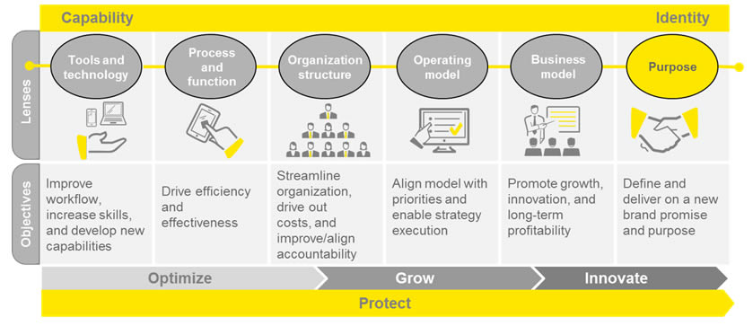 Ey Advisory Services Transformation Ey Global