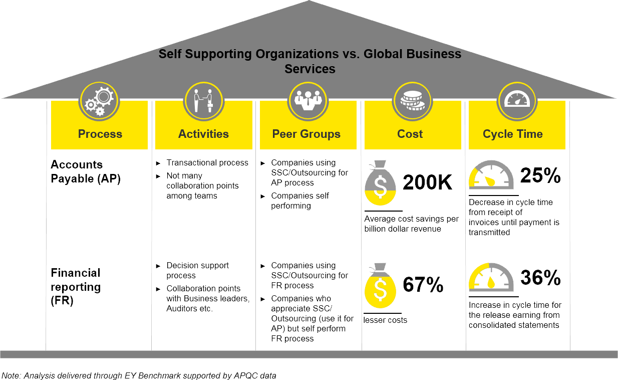 EY - Self Supporting Organizations vs. Global Business Services
