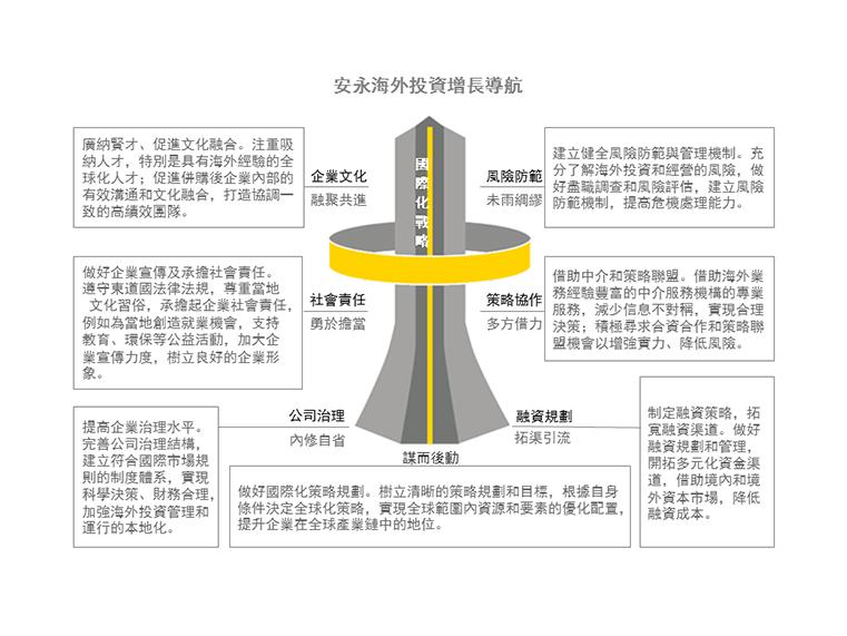 EY - 安永海外投資增長導航