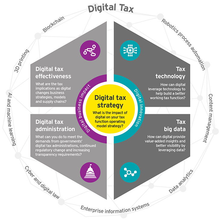 EY – What impact does digital have on the tax function?