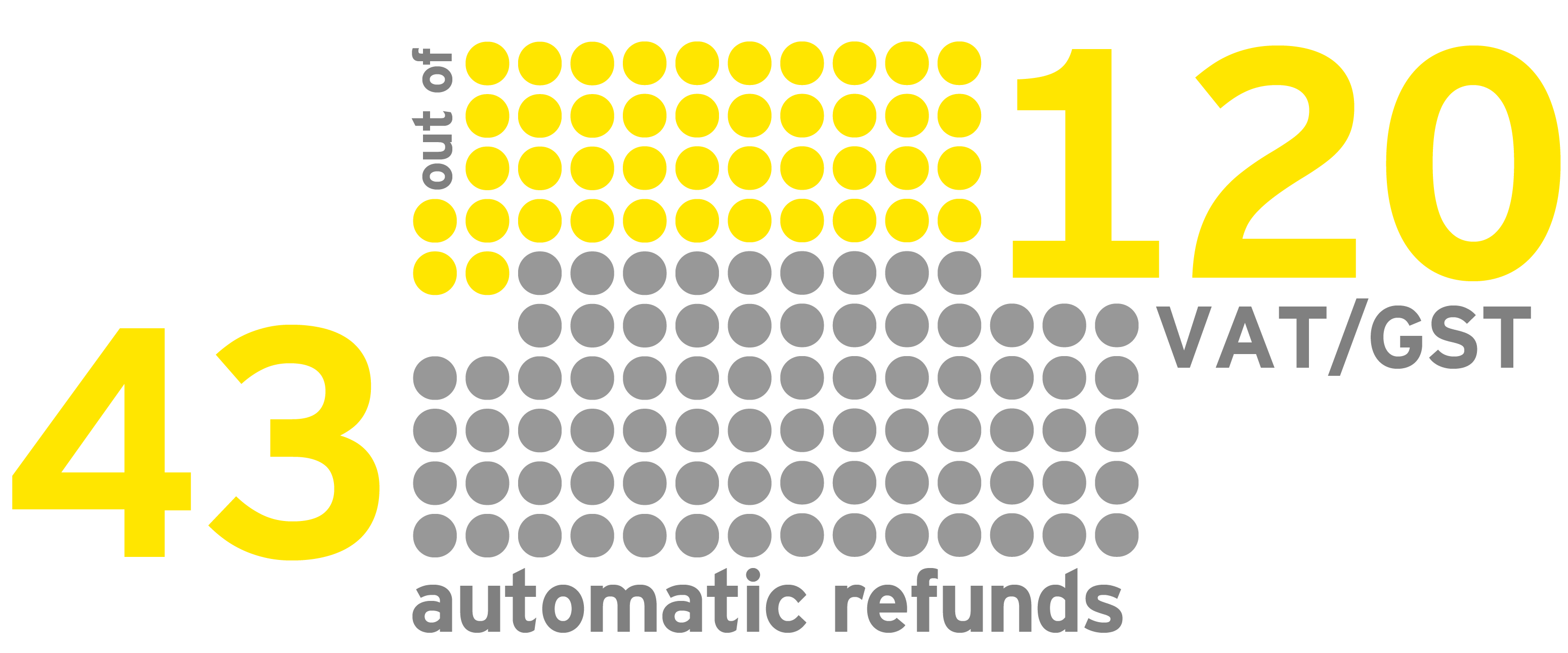 EY - Automatic refunds