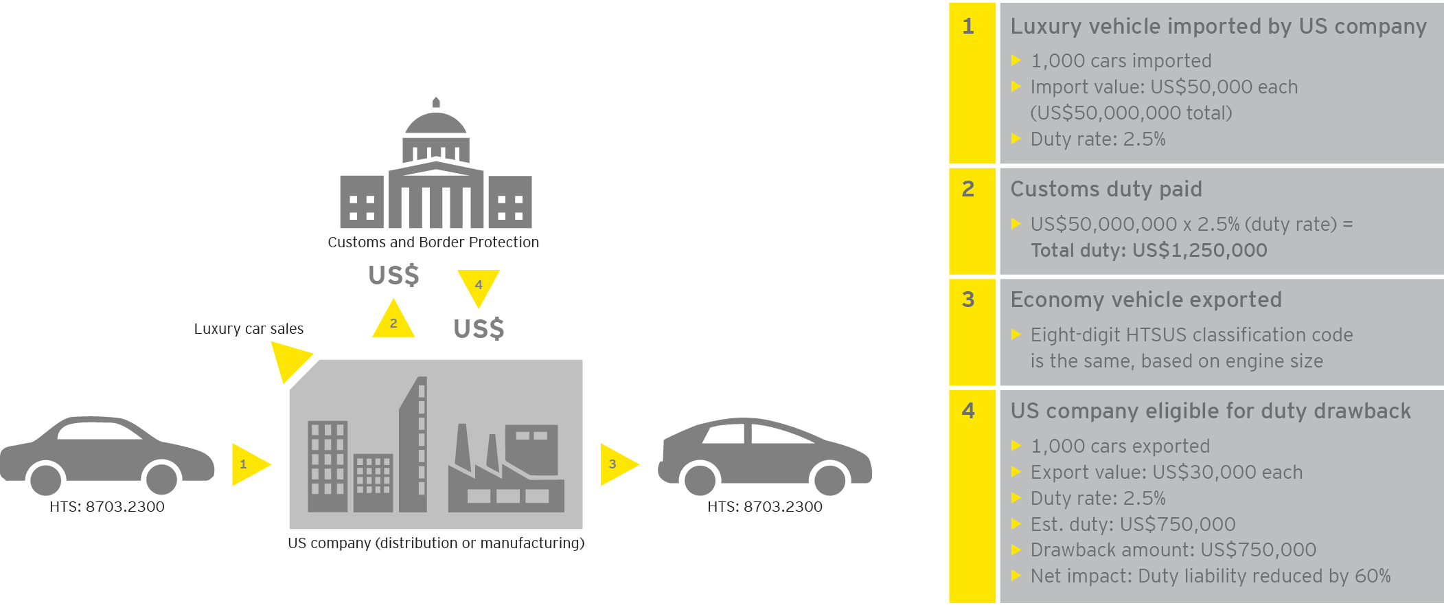 EY - Duty drawback reform example: automobile industry