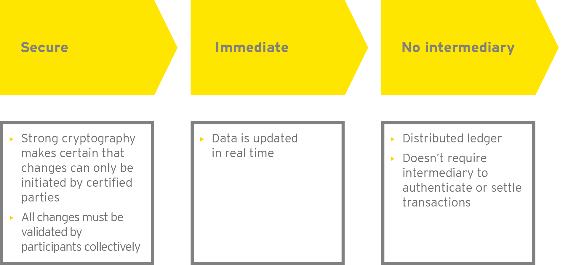 EY - Features of blockchain