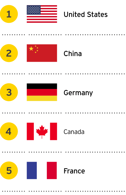 Top 5 investment destinations