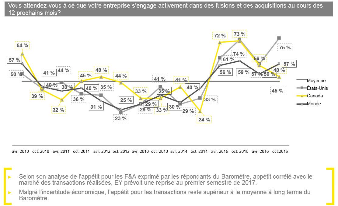EY - Les cadres supérieurs restent positifs et prévoient plus de transactions en 2017