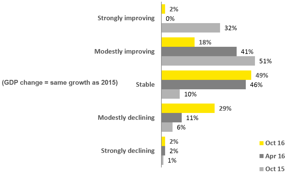 EY - What is your perspective on the state of the economy today at the global level?