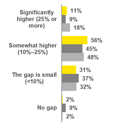 EY - How do sellers' expectations of transaction valuations currently compare to those of buyers'