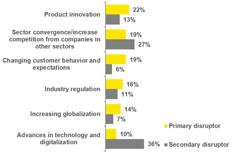 EY - From where do you see the most disruption to your core business in the next 12 months?
