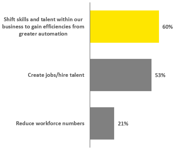 EY - How do you think that advances in technology will change your employment or talent strategy?