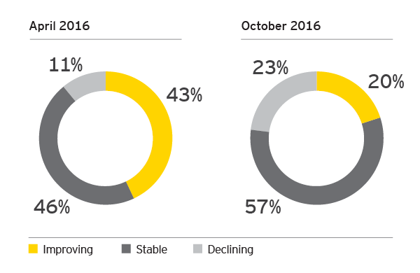 EY - What is your perspective on the state of the global economy today?