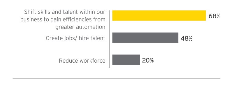 EY - How will advances in technology change your employment or talent strategy? Select all that apply.