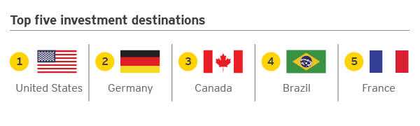 EY - Top five investment destinations