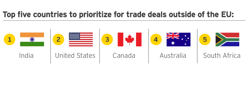 EY - Top 5 countries to prioritize for trade deals outside of the EY