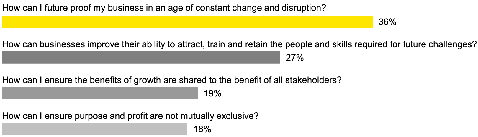 EY - What are your main strategic drivers for pursuing an acquisition:  JV or alliance outside your own sector?