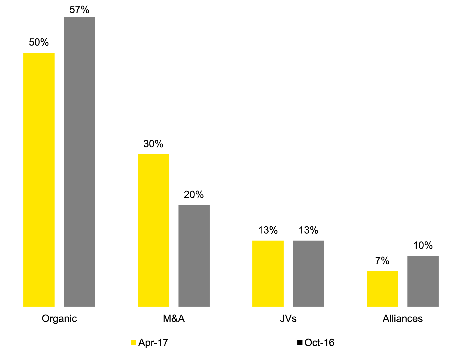 EY - Q: From where do you see  growth within your company coming during the next 12 months?